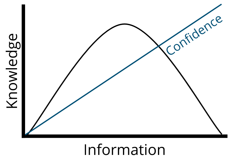 Line graph of confidence increasing with information, even as knowledge decreases.