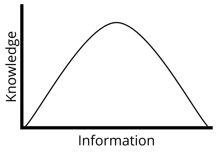 Line graph of knowledge increasing, then decreasing, with more information.